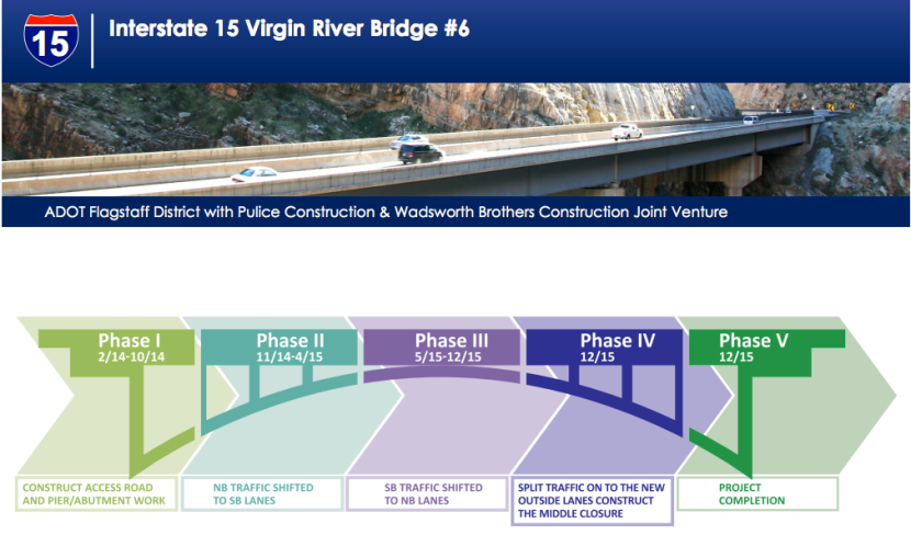 Expect Heavy Delays on I-15 Through the Virgin River Gorge Feb. 9-11