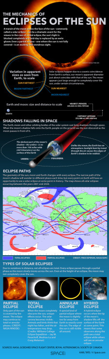 solar-eclipses-guide